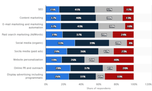 SmartInsights study showing effectiveness of SEO