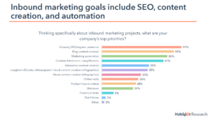 Hubspot says that SEO is inbound marketers preferred medium