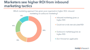 ROI of inbound vs outbound marketing